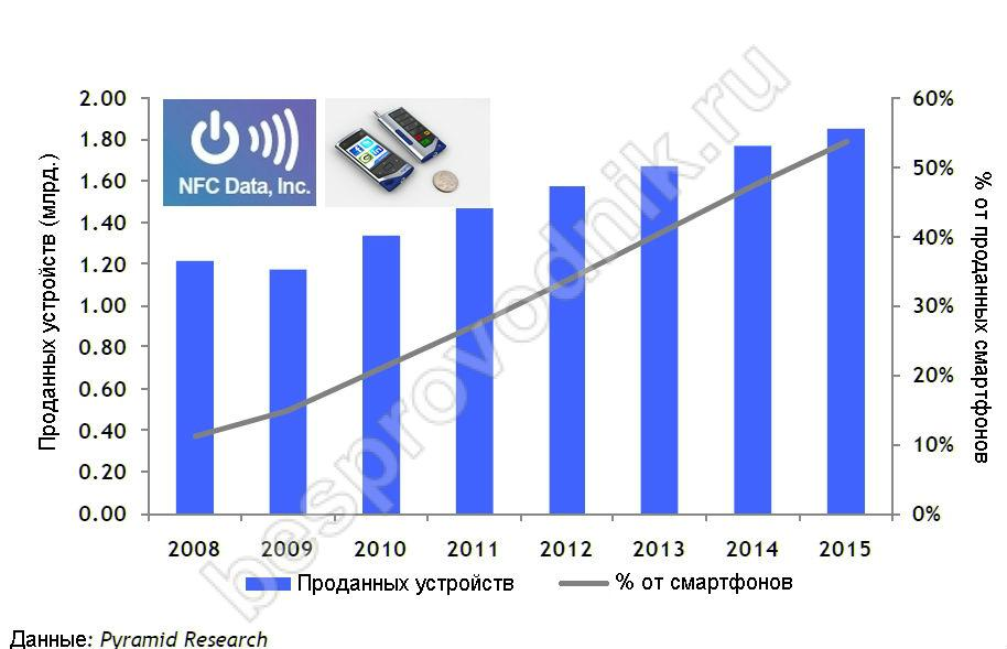 Сколько смартфонов с НФС продали в период 2008-2015
